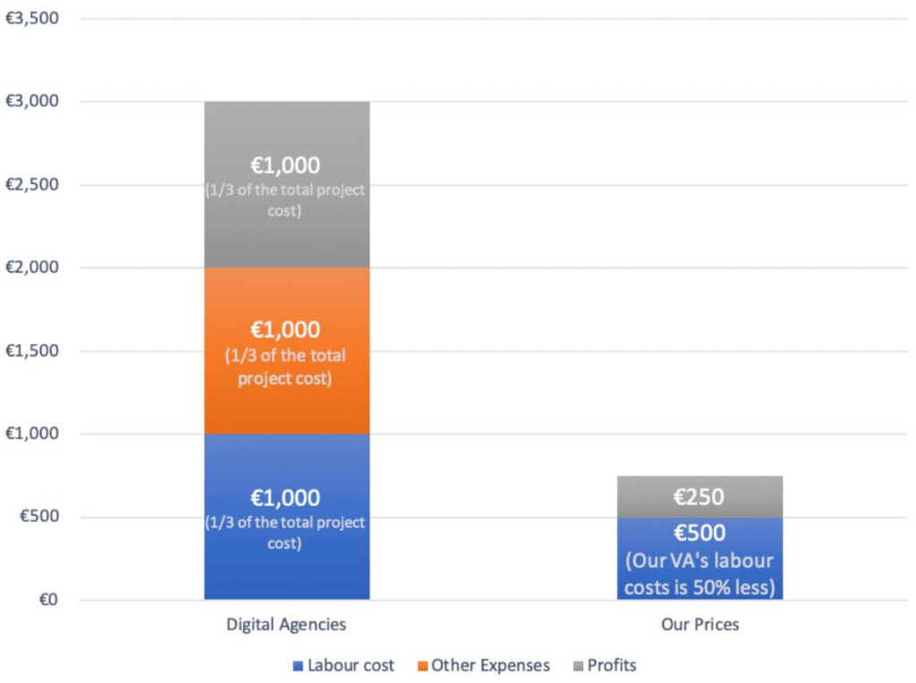 Comparing other digital marketing agency in Dublin pricing with our cheaper rates.